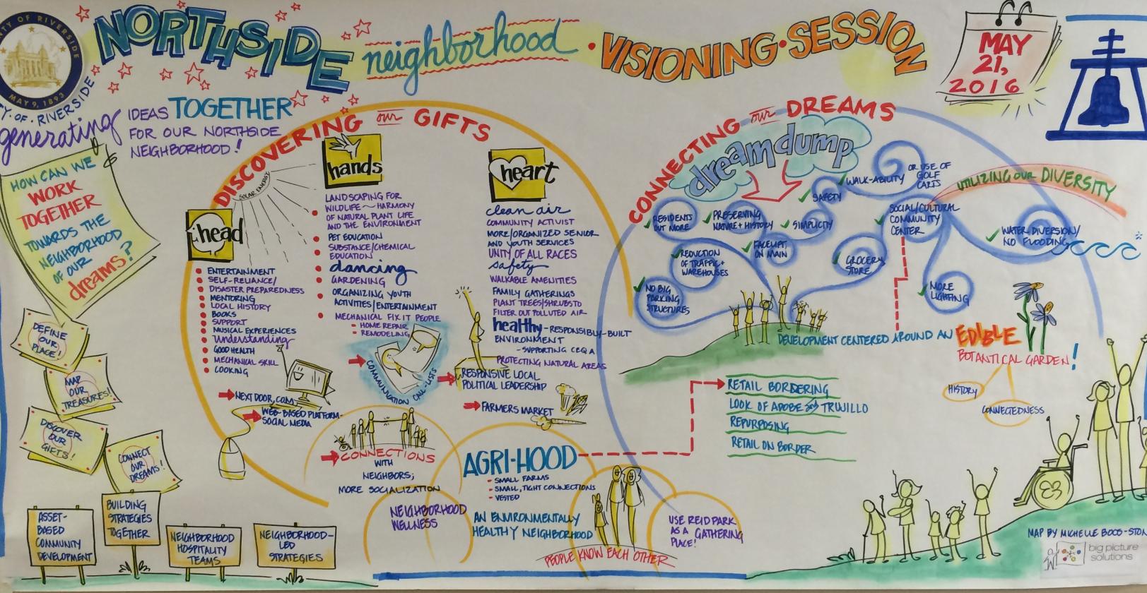 Northside Visioning Session